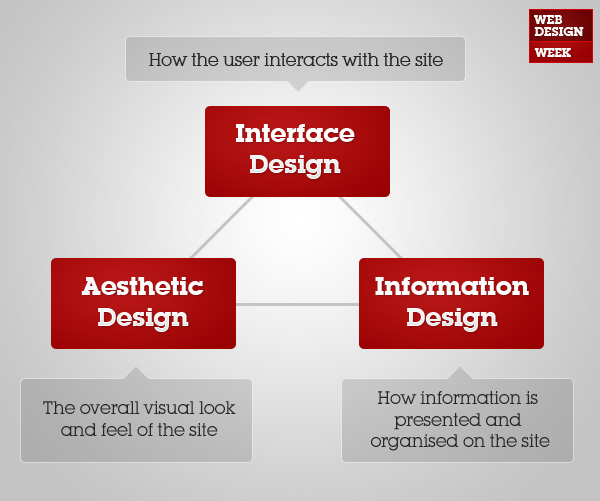 Diagram For Webdesigners
